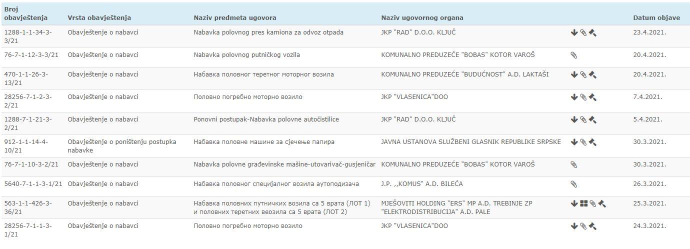Dio objavljenih tendera za nabavku polovnih vozila