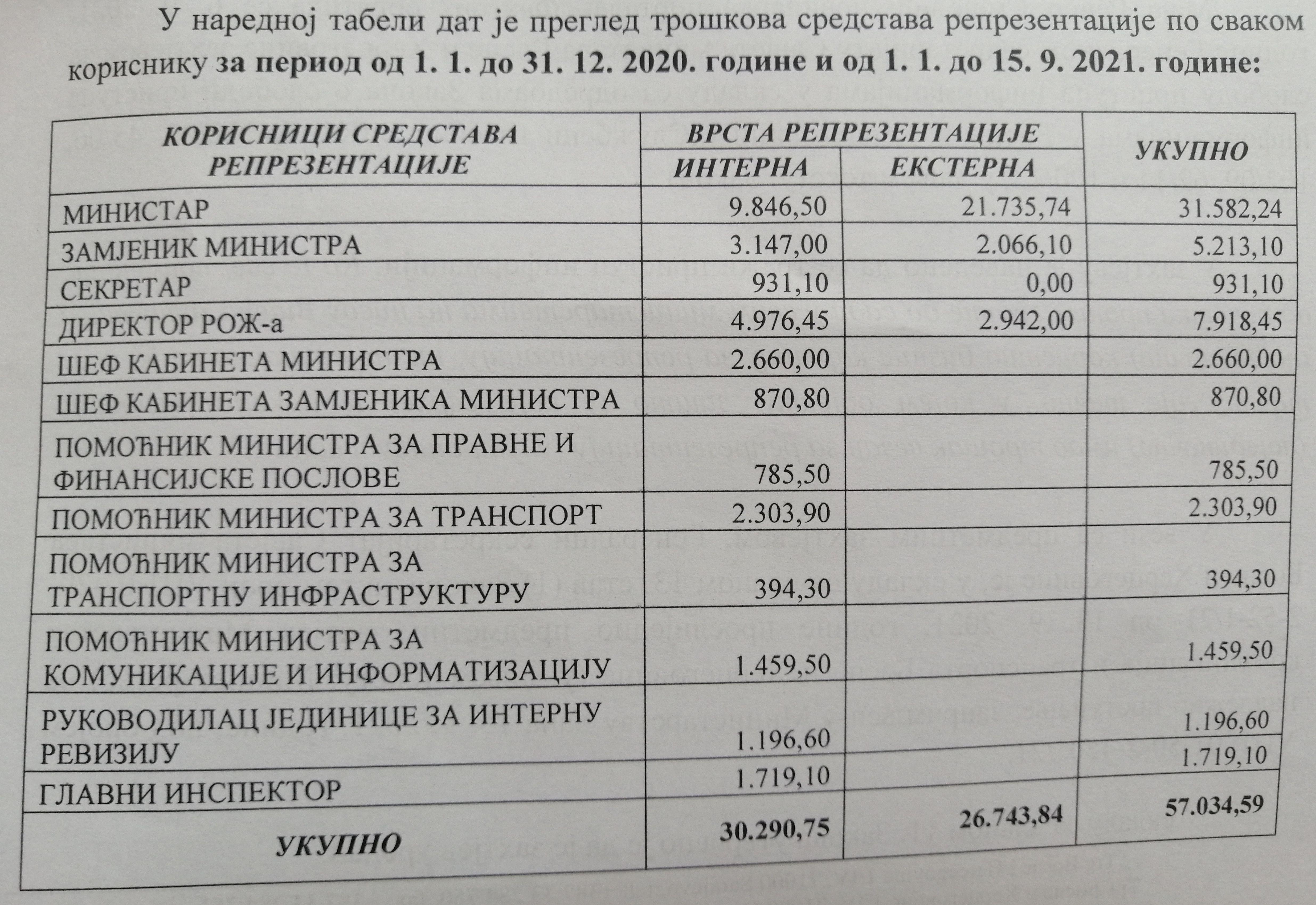 Ministarstvo komunikacija i prometa BiH