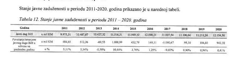 Stanje duga BiH na kraju 2020.