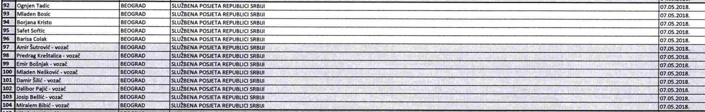 Dio tabele troškova službenih putovanja