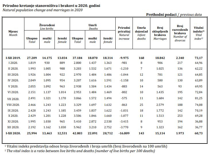 Tabela prirodnog priraštaja u BiH u 2020.