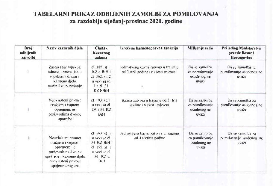 Predsjedništvo BiH-Tražena pomilovanja u 2020.