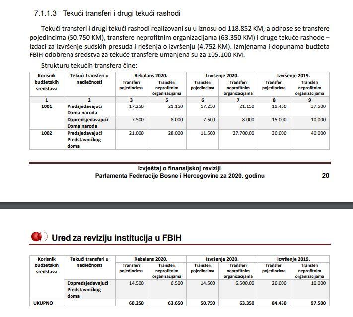 Tabela dodijeljenih sredstava Parlamenta FBiH
