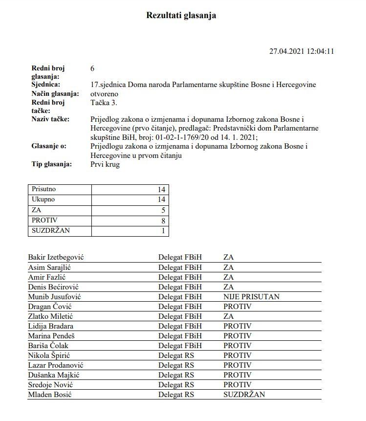 Rezultati glasanja o izmjeni Izbornog zakona, april 2021.