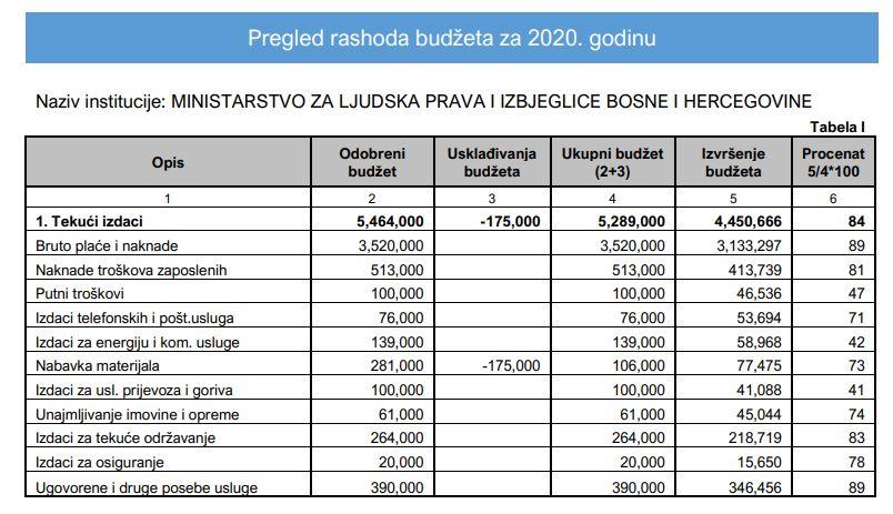 Dio rashoda Ministarstva za ljudska prava i izbjeglice BiH u 2020.