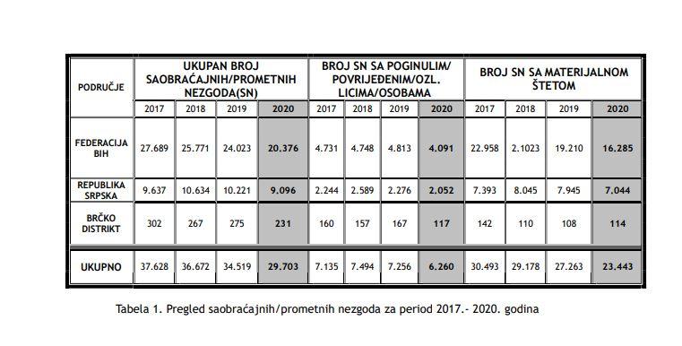 Tabela BIHAMK-a za 2020. godinu